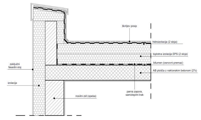 Detalj izvođenja klasičnog toplog ravnog krova - bitumensko krovište