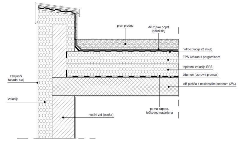 Detalj izvođenja klasičnog ravnog krova - šljunak