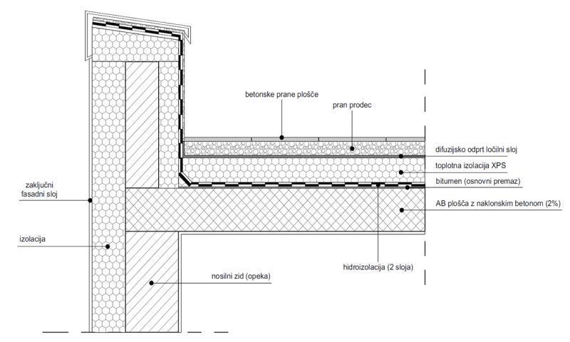 Detalj izvođenja prohodnog ravnog krova - betonska ploča