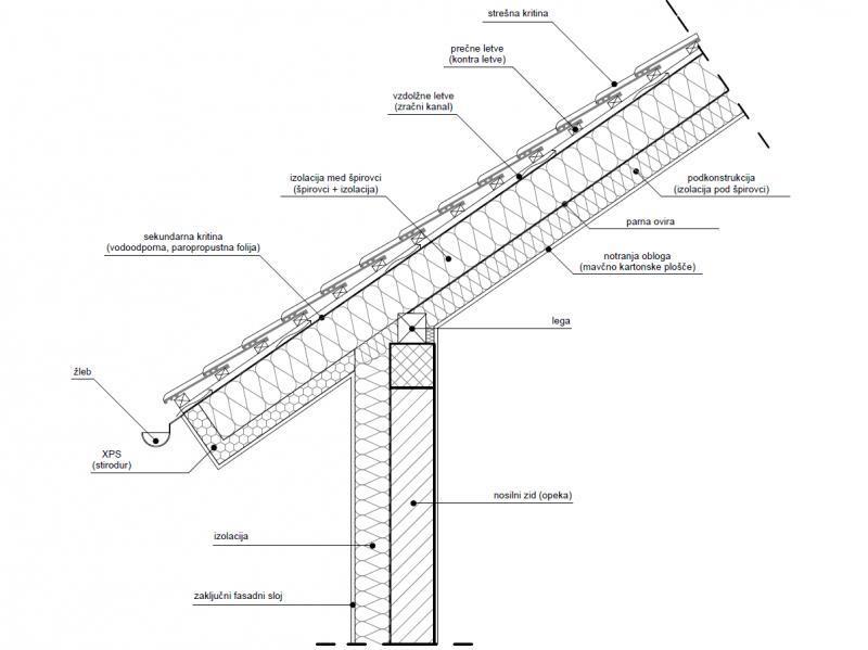 Detalj izvođenja toplog kosog krova